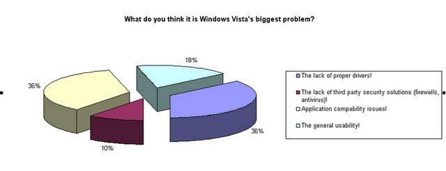 Windows Vista's biggest problem